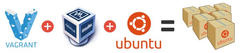 vagrant-virtualbox-ubuntu-post-title